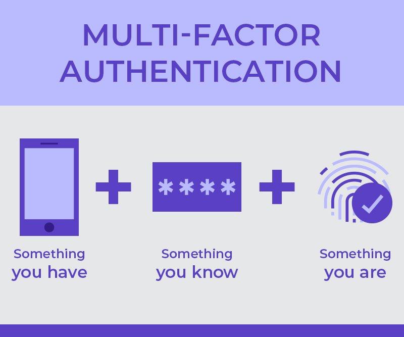 Illustration of multi-factor authentication